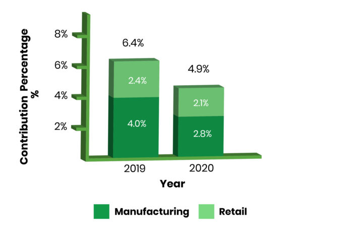 Automotive-Industry's-Contribution-to-GDP-Bar-Graph