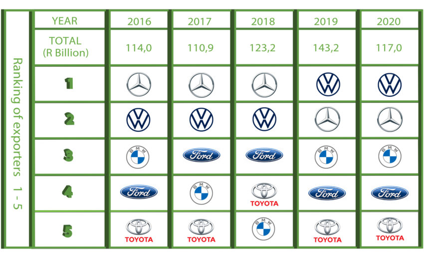 Top 10 countries of origin for light vehicles (passenger cars an